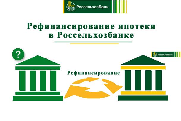 Какие условия для физических лиц по рефинансированию ипотеки в Россельхозбанке?