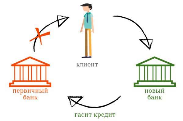 Все о рефинансировании ипотечного займа